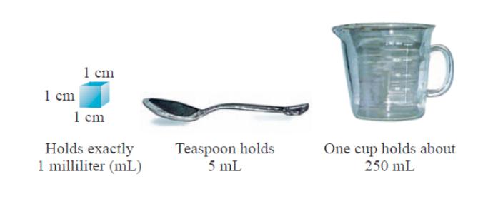 Diagram Saladogt Measurement Unit 7